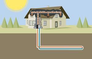 Comfortworks - goethermal ground loop design - horizontal design.